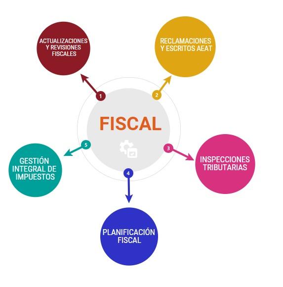 Athener Asesoría Fiscal