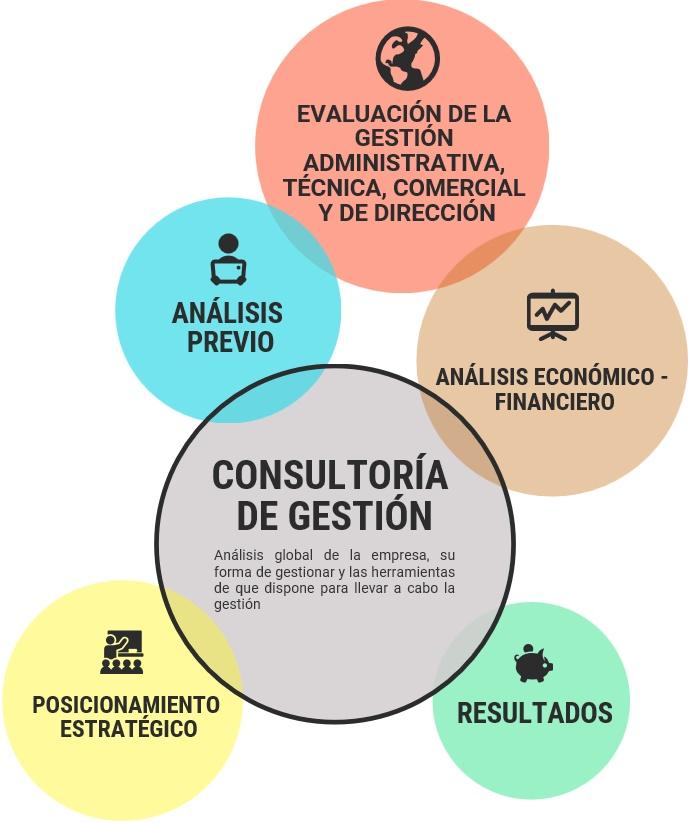 Consultoría de Gestión - Athener Consultores