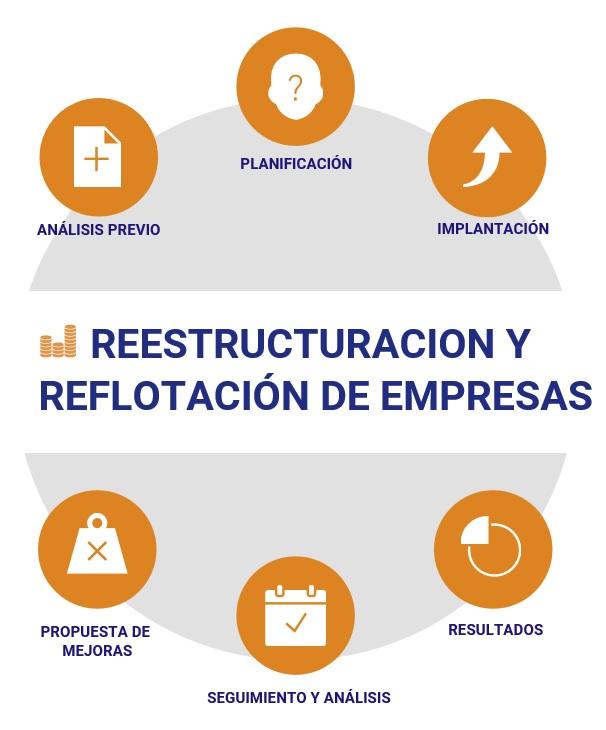 Reestructuración de Empresas - Athener Consultores