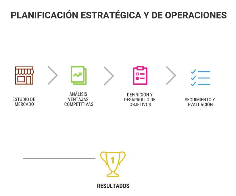 Planificación Estratégica y de Operaciones - Athener Consultores